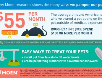 Pet Owner Survey